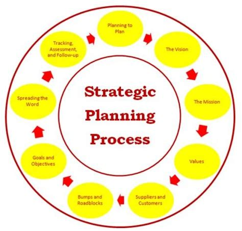 Business Plan Template Complete Fill in the Blanks Sample